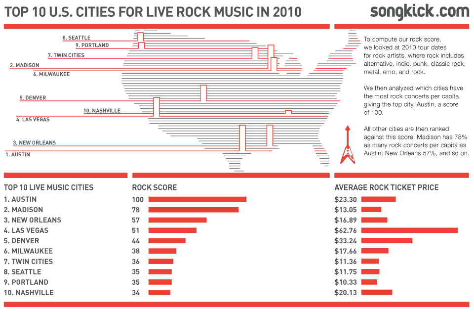 Top 10 US cities for live rock music  Long-tail artists touring more