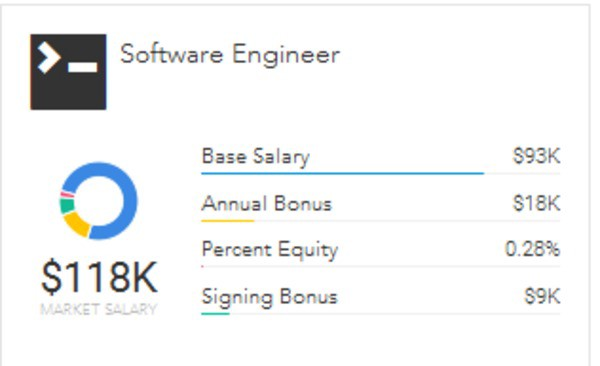 The Software Engineer Career Path - Paysa - Medium
