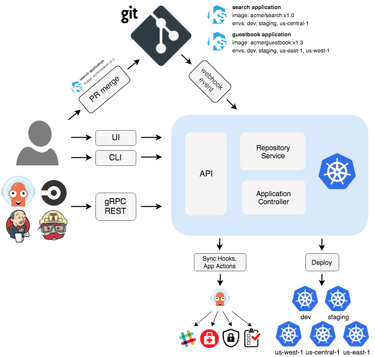 Introducing Argo CD — Declarative Continuous Delivery for