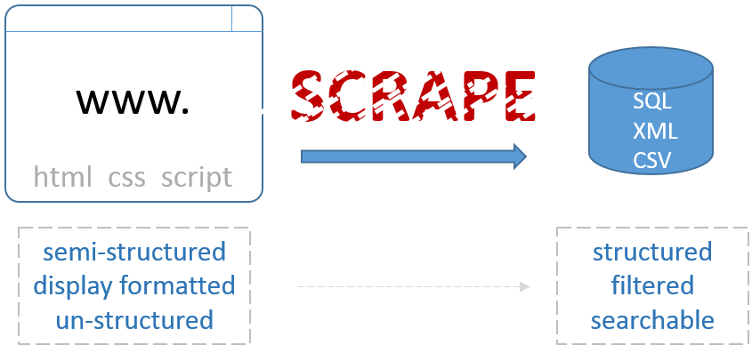 Web Scraping using Python & BeautifulSoup - GreyAtom - Medium