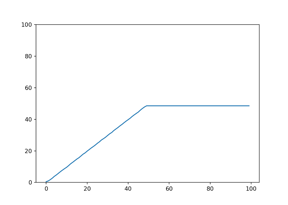 Combining tree based models with a linear baseline model to improve extrapolation