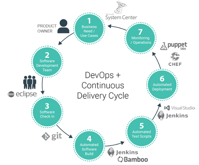 6 Executive Tips to Bring Security into the DevOps Era