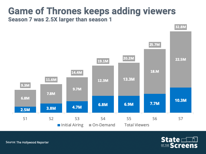 Game of Thrones season 8 premiere ratings: How high will