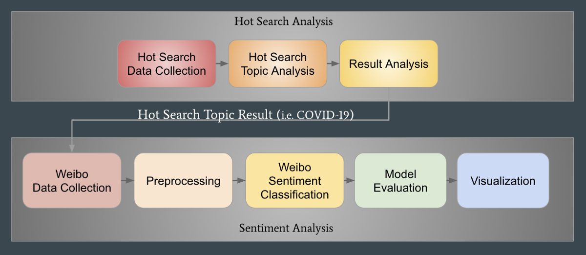 Sentiment Analysis and Topic Trending Analysis with Weibo Data