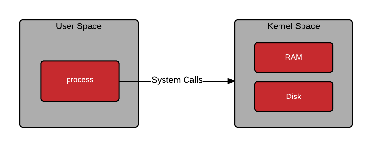 Breaking Down Containers | Part 0—System Architecture