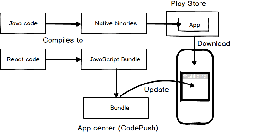 Integrate CodePush with React Native for Over the Air App update