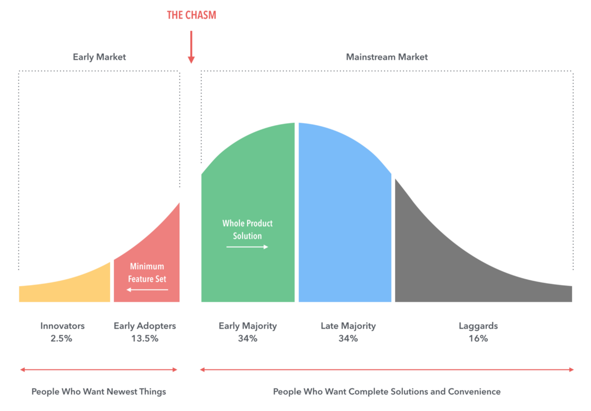 """Design for """"Crossing the Chasm"""". Many products were moderately… 