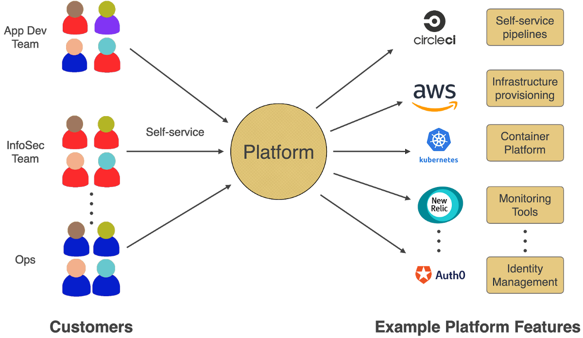 Platform Engineering: Using it to Gain Competitive Advantage