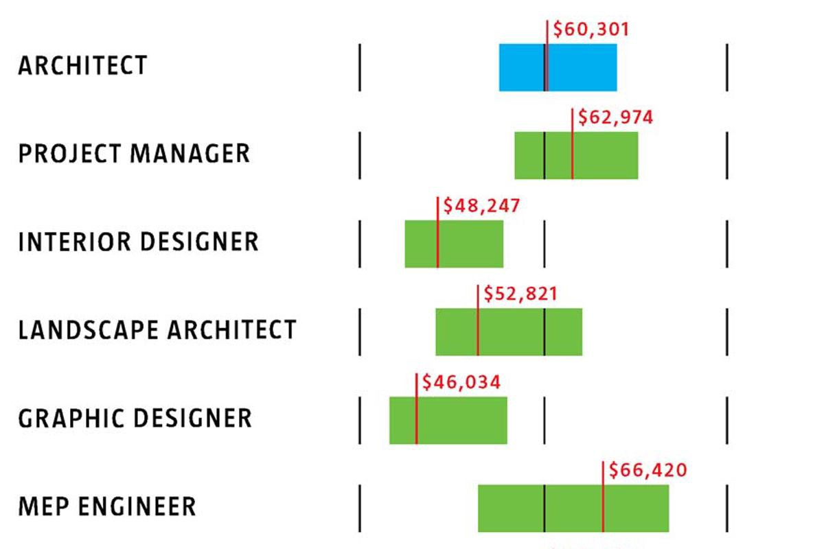 Salary Of Architecture By Putra Sulung Medium