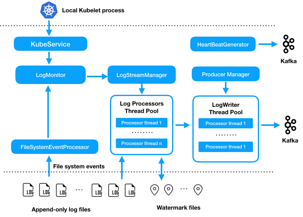 Open sourcing Singer, Pinterest's performant and reliable logging agent