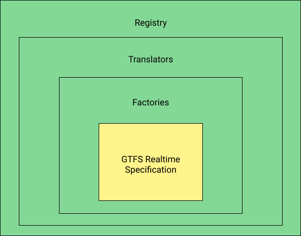 Found in translation: announcing a library of GTFS Realtime translators