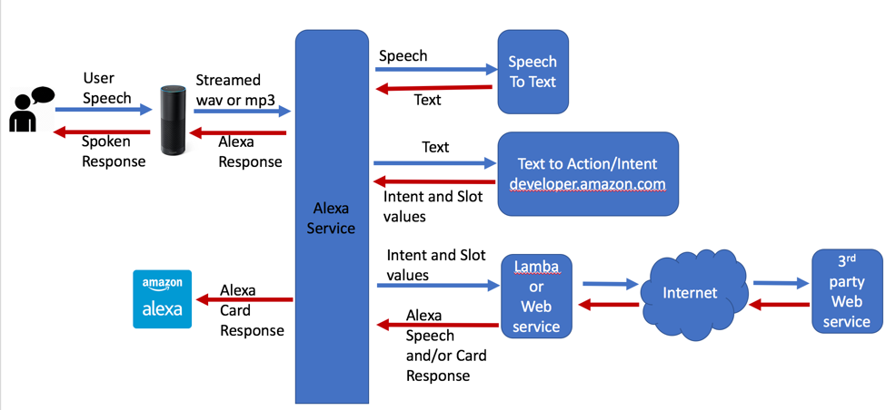 Understanding the Differences Between Alexa, API ai, WIT ai, and