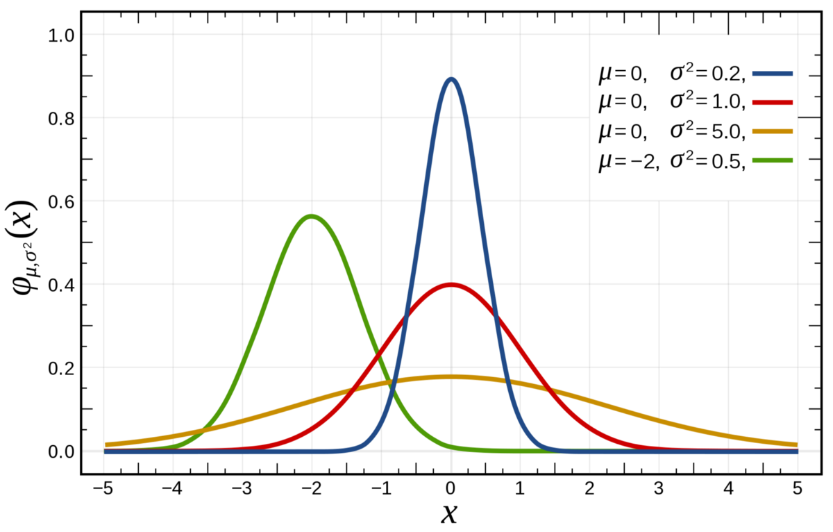 Prior over functions: Gaussian process