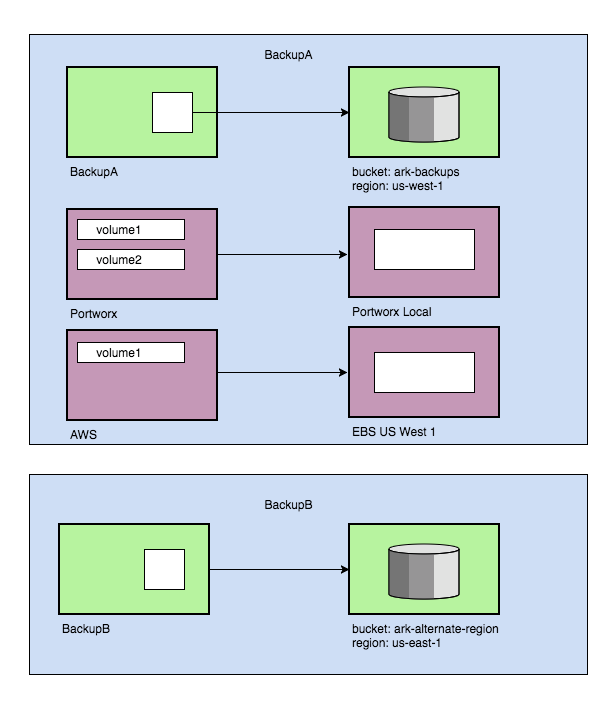 Announcing Heptio Ark v0 10, with greater support for hybrid and