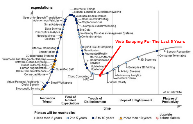 """Moving from """"Big Data"""" to """"Rich Data"""" - Knowledge from Data"""