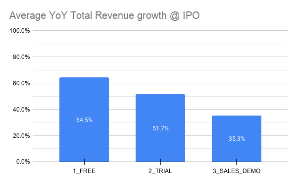 Average YoY Total Revenue Growth atIPO