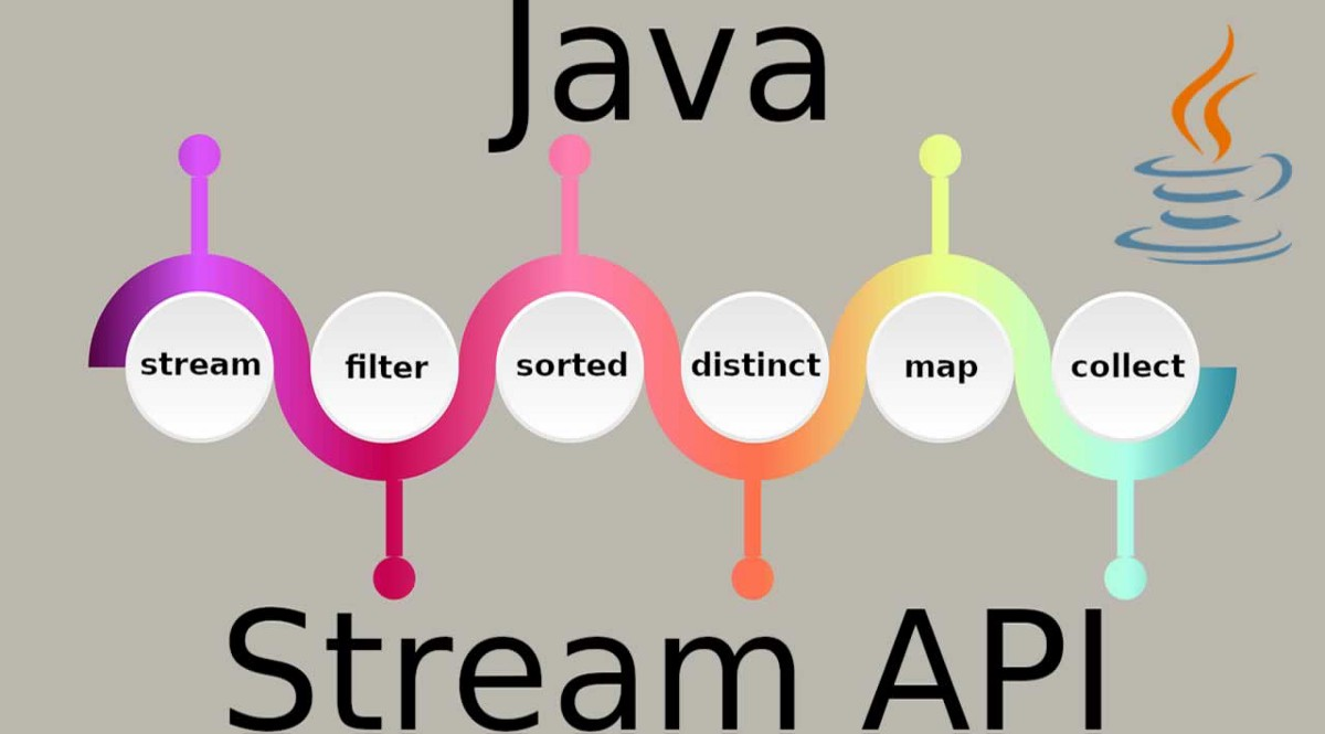 JAVA Stream API with examples- Part 1