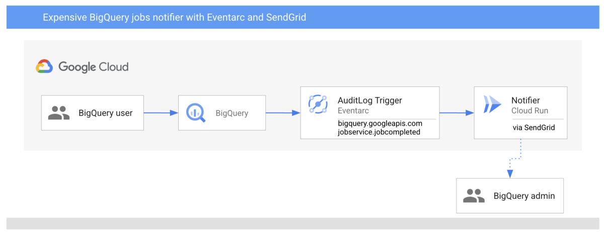 Get notified when an expensive BigQuery job executes using Eventarc and SendGrid