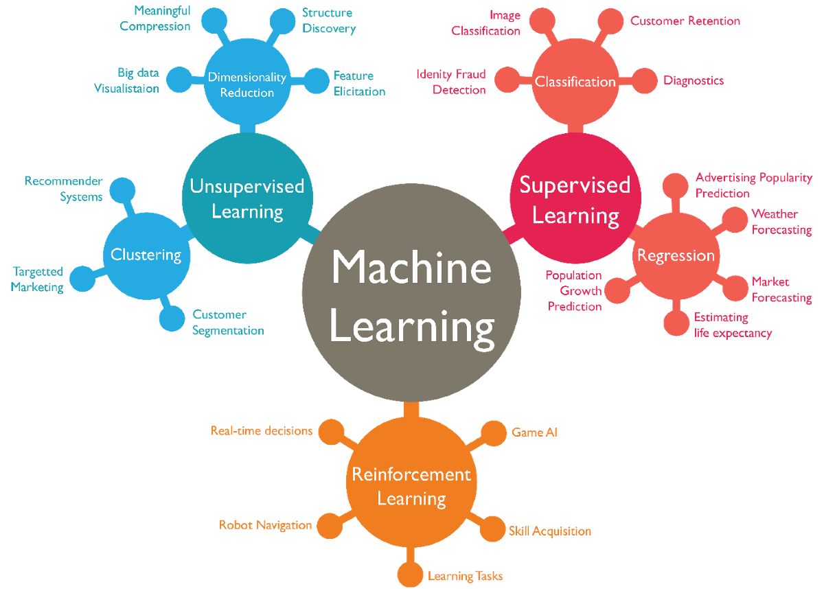 Machine Learning Algorithms In Layman's Terms, Part 1