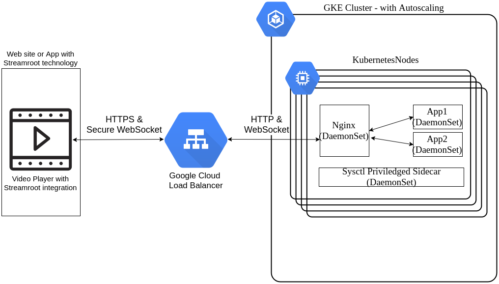 Scaling up with Google Kubernetes Engine: our experience after 6
