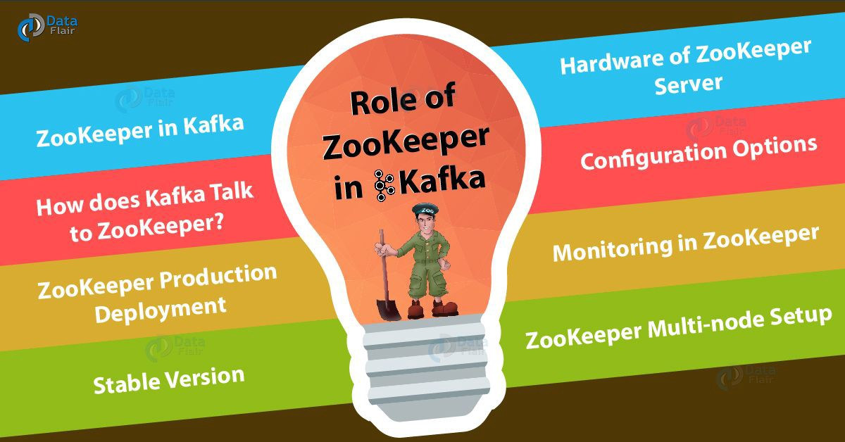 Role of Apache ZooKeeper in Kafka — Monitoring & Configuration