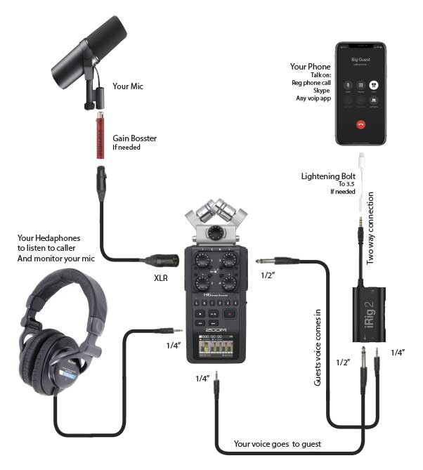 note that this mix minus setup will also work on a zoom h4n or any number  of similar recorders  but you will need an irig 2 as an interface for your  mobile