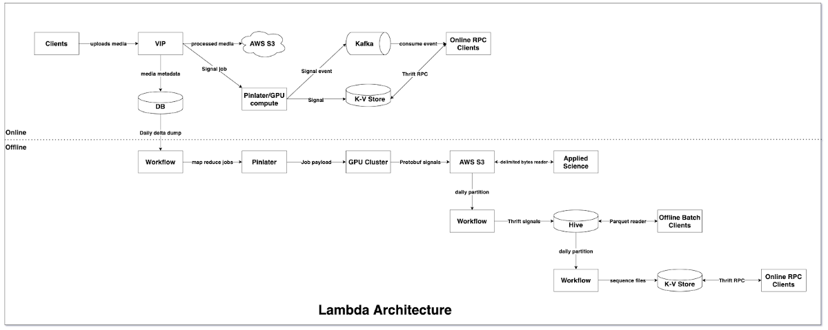 Pinterest Visual Signals Infrastructure: Evolution from Lambda to Kappa Architecture | by Pinterest Engineering | Pinterest Engineering Blog | Medium
