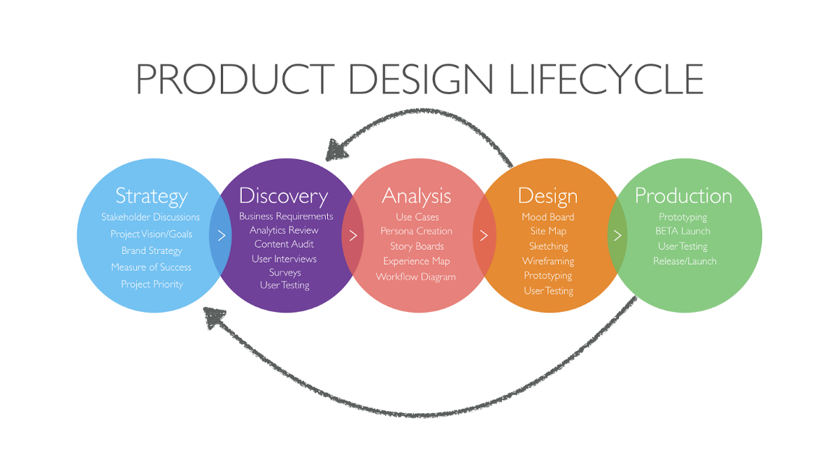 Product Design Playbook