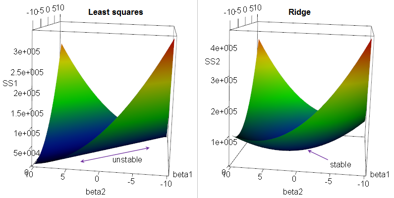 Different forms of regularization and their effects