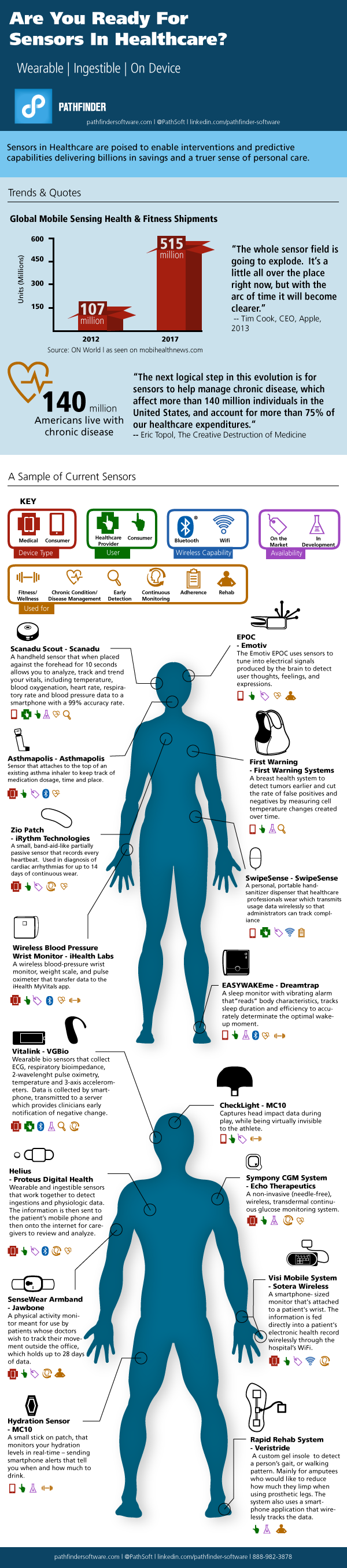 Wearables Devices
