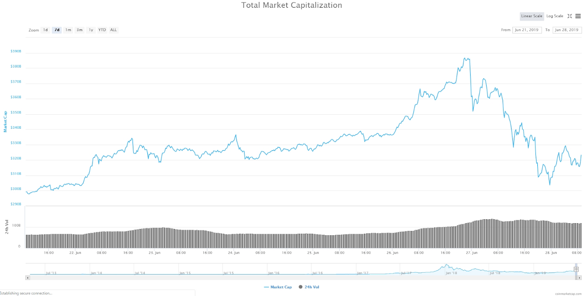 Total Market Capitalization of Cryptocurrency industry