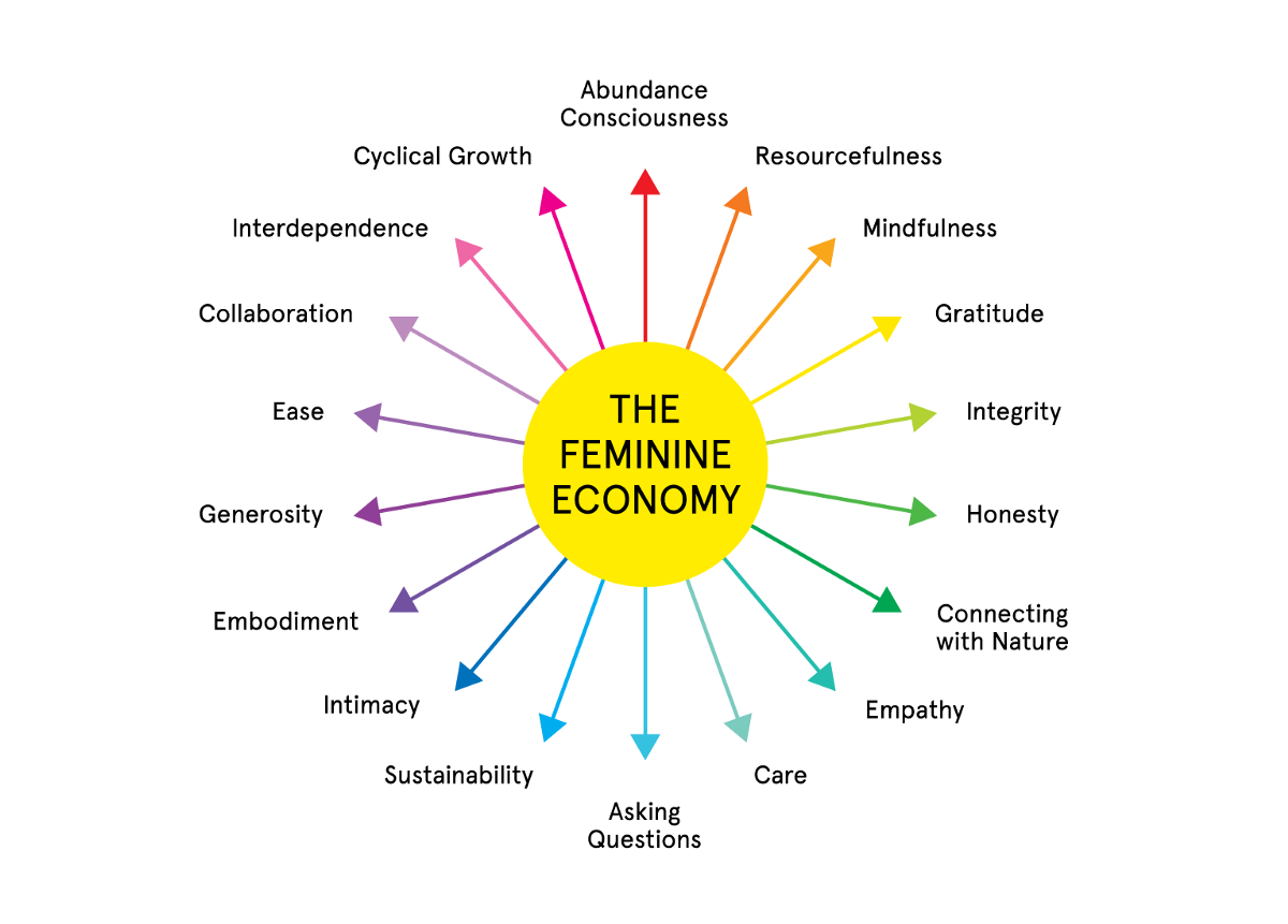 Why Don't We Just Call Agile What It Is: Feminist