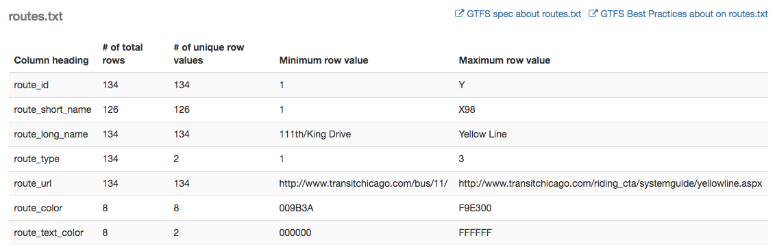 Statistics and validation reports for GTFS feeds in Transitland