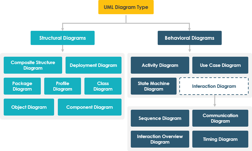A Comprehensive Guide To 14 Types Of Uml Diagram By Warren Lynch Medium