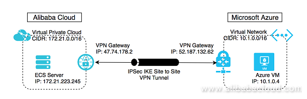 Setup IPSec Tunnel between Microsoft Azure and Alibaba Cloud with