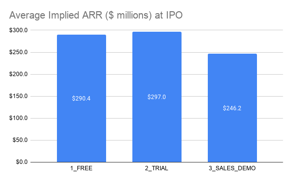 Average Implied ARR ($ millions) at IPO