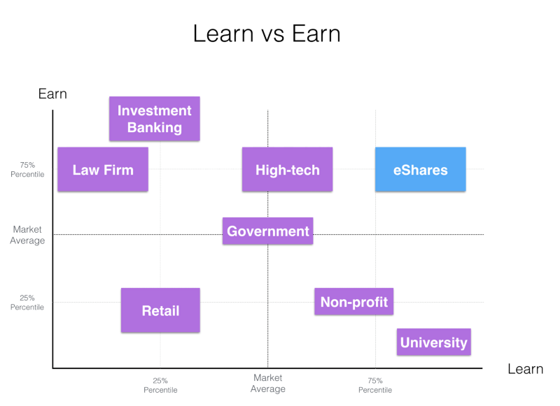 Learn vs earning startup remueration