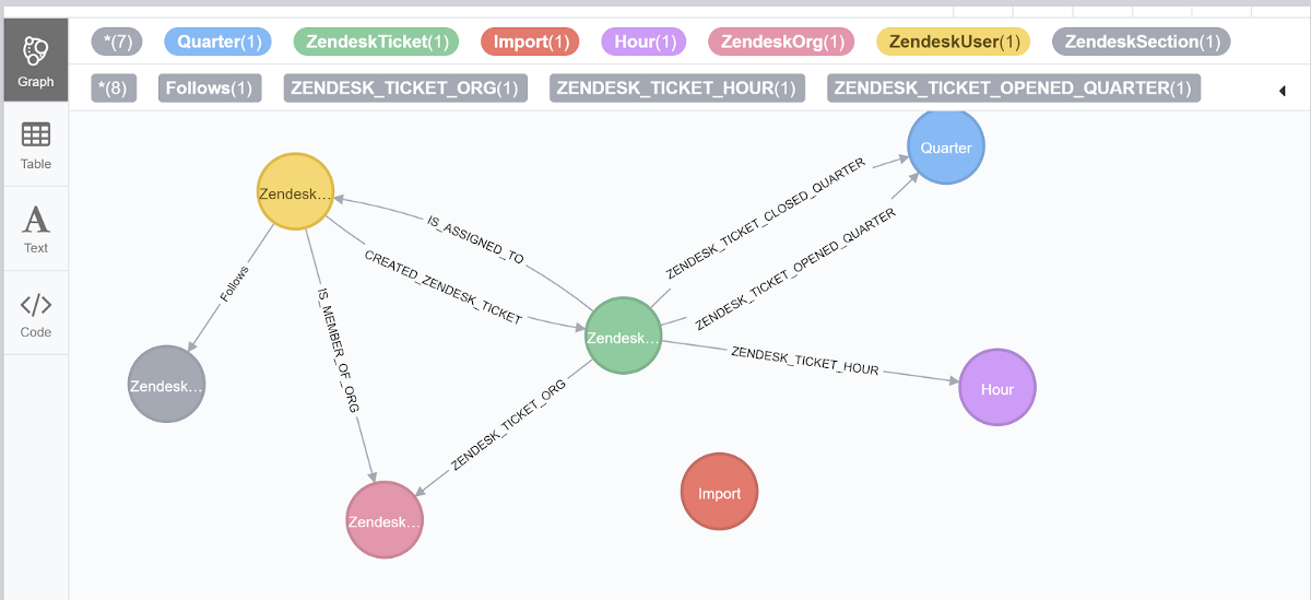 Zendesk to Neo4j Integration - Neo4j Developer Blog - Medium