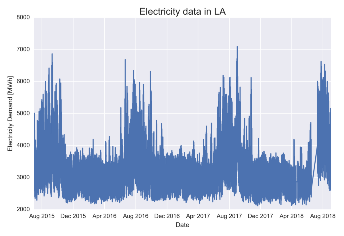 Predicting Electricity Demand in LA — outperforming the government