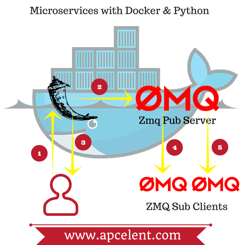 Setup Microservices Architecture in Python with ZeroMQ & Docker