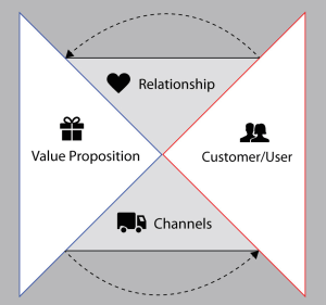 The Four Parts of a Minimum Viable Product
