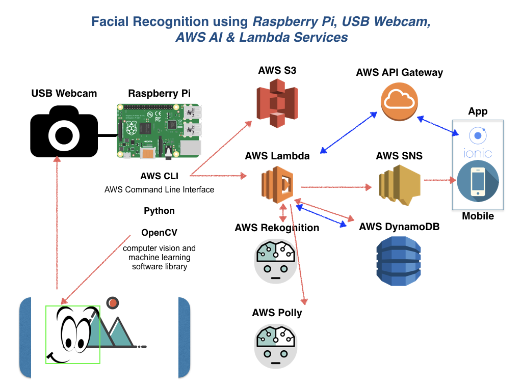 A Doorbell With Facial Recognition - Mangesh Pise - Medium