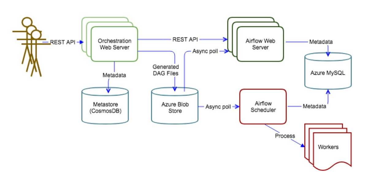 Adobe Experience Platform Orchestration Service with Apache