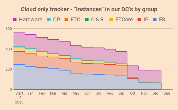A chart show reduction in instances in our data centres colour coded by ownership