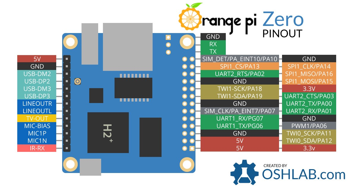 Setting up a Cooler for your Orange Pi/Raspberry Pi using Python