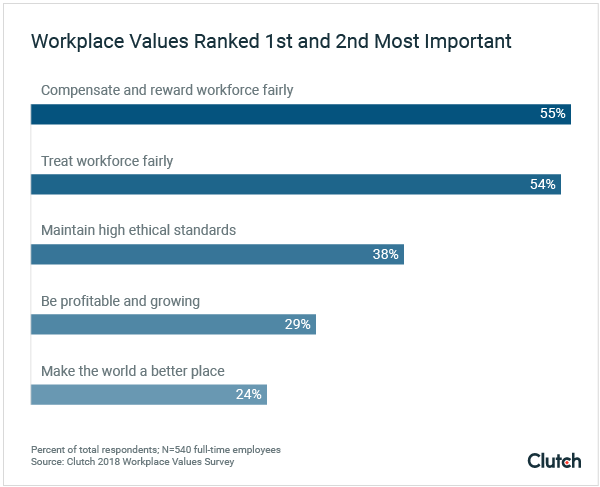 How Can Companies Encourage Ethics In The Workplace By The Manifest Medium