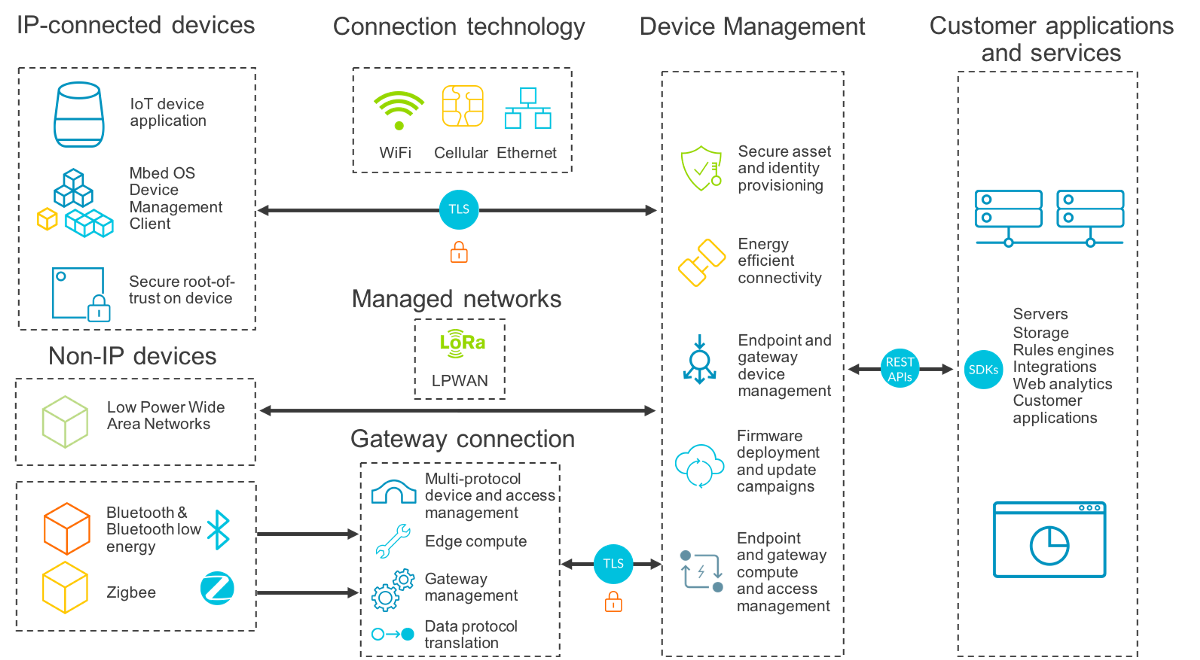 Device Management in IoT devices for Startups