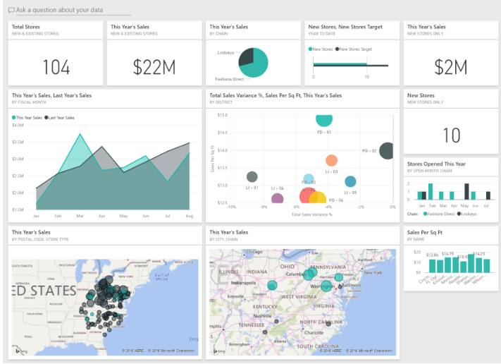 Power Bi Dashboard examples shortcuts — The easy way