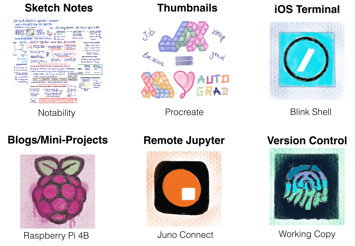A Machine Learning Workflow for the iPad Pro