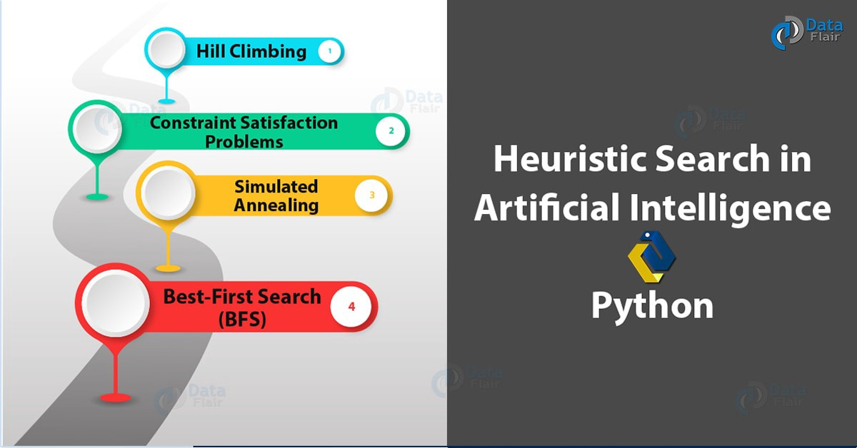 What is Heuristic Search — Techniques & Hill Climbing in AI